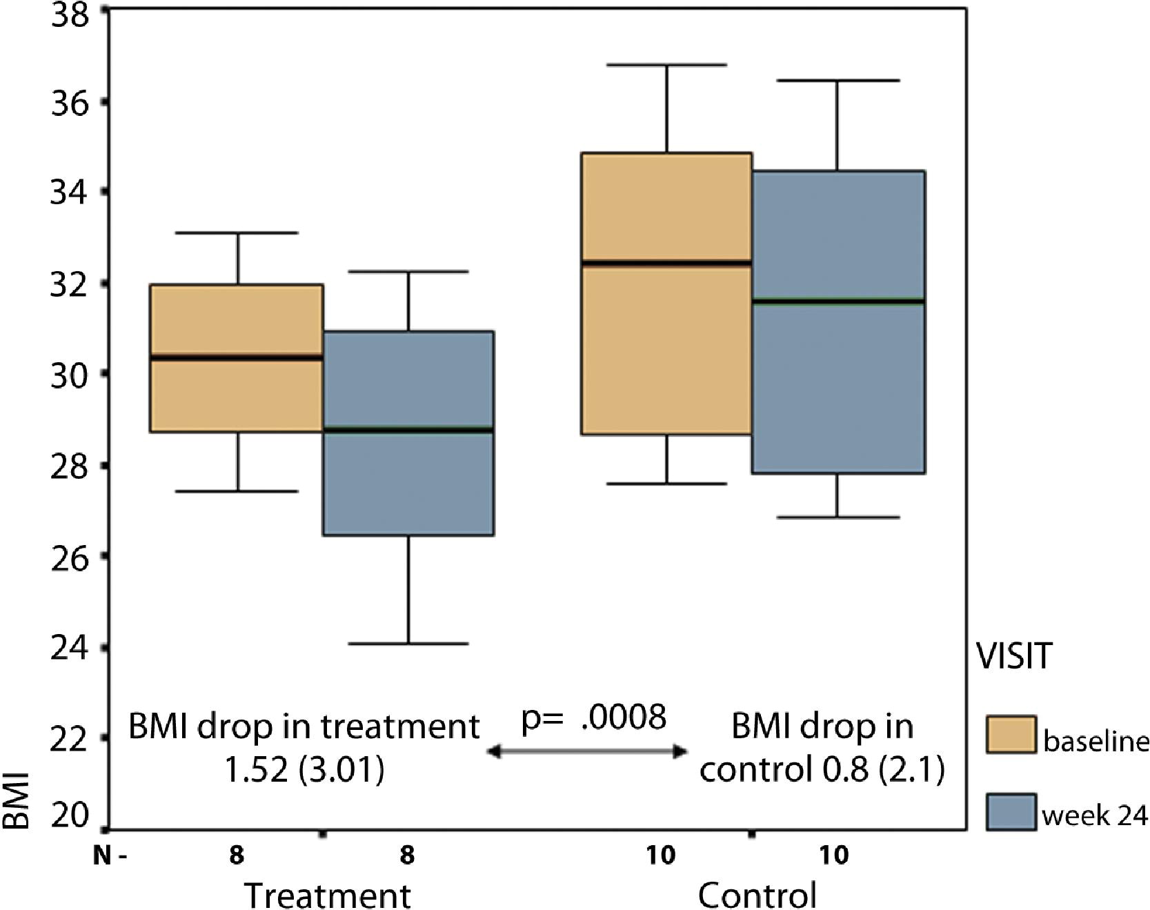 Intragastric Balloon Significantly Improves Nonalcoholic